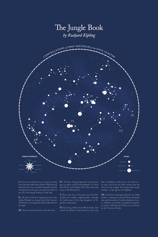 Source: Literary Constellations